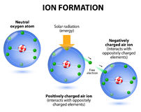 Air ions formation. diagram. Oxygen atoms. Ionization the example oxygen. the process in which a neutral atom or molecule gains or loses electrons and thus vector illustration