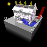 Air-source heat pump with radiators and solar panels diagram. Diagram of a classic colonial house with air source heat pump and solar panels on the roof as Royalty Free Stock Photo