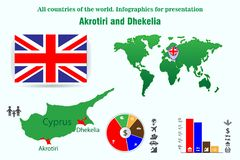 Akrotiri και Dhekelia Όλες οι χώρες του κόσμου Infographics για την παρουσίαση ελεύθερη απεικόνιση δικαιώματος