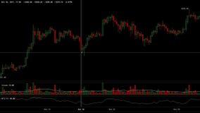 Aktiemarknader som tenderar upp ljusstakediagramanimering stock video