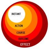 Aktion und Effekt Lizenzfreies Stockfoto