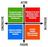 Aktives passives vektor abbildung