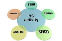 aktivitet 5S Arkivbild
