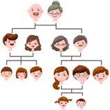 Albero genealogico del fumetto Immagine Stock