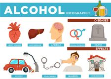 Alcohol infographic diseases and effects on body vector. Set with heart and liver, sexual problems and amnesia, death consequence. Car crash accidents and royalty free illustration