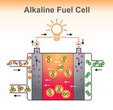 The Alkaline fuel cell structure. Royalty Free Stock Image
