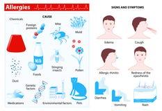 allergin Infographic vektor illustrationer