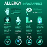 Allergy Infographics Set Royalty Free Stock Images