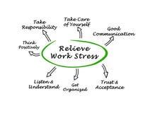 Alleviamento dello stress da lavoro Fotografie Stock
