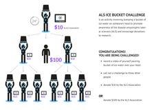 Als ice bucket challenge concept Stock Images