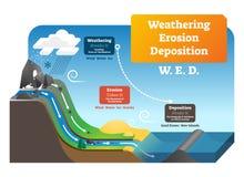 Altération superficielle par les agents de l'illustration de vecteur de dépôt d'érosion Explication marquée de geo illustration de vecteur