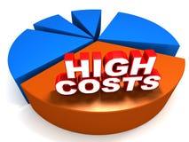 Alti costi