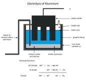 Aluminium smelting by electrolysis. Stock Photos