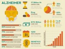 Alzheimer Infographic Fotografia de Stock Royalty Free