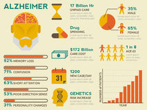 Alzheimer Infographic. Illustration of alzheimer graphic design concept with infographic elements Royalty Free Stock Photography
