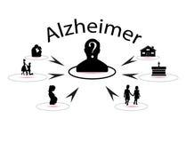 Alzheimers-Krankheit stock abbildung