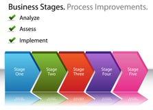 Améliorations de processus d'affaires Photographie stock