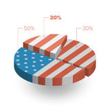 American Flag Pie Chart 3D Illustration. With shadow Royalty Free Stock Images