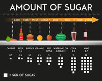 Amount of sugar in different food and products vector illustration. Stock Images