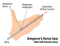 Ampere's force law Stock Image
