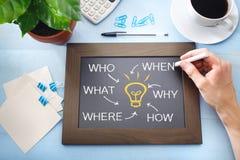 Ampoule d'idée et qui ce qui où quand pourquoi et comment Photos stock