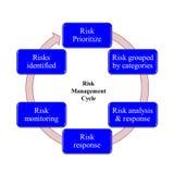 Análise de risco do 9001:2015 do iso Foto de Stock Royalty Free