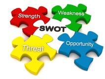 Análise do SWOT