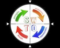 Análise do SWOT Fotografia de Stock