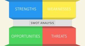 Análise do SWOT Fotografia de Stock Royalty Free