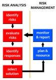 Análise e gerência de risco ilustração royalty free