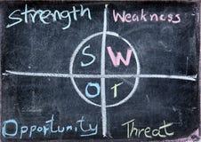 Analisi commerciale dello SWOT Immagine Stock