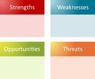 analizy biznesowy diagrama swot Zdjęcie Royalty Free