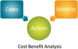 analizy korzyści kosztu diagram Obraz Royalty Free