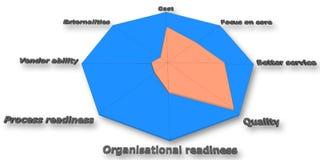 Analyse de décision de multi-critères, chef de projet Images stock
