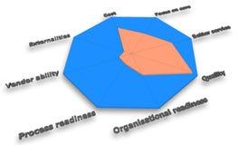 Analyse de décision de multi-critères, chef de projet de MCDA Photographie stock