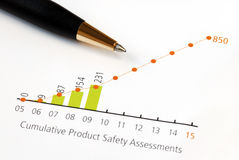 Analyse the trend in product safety. In a chart Royalty Free Stock Image