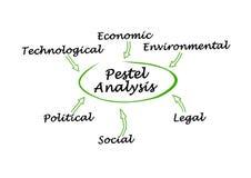 Free Analysis Of Macro-environmental Factors Royalty Free Stock Image - 158548786