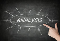 Analysis. Process information concept on blackboard with a hand pointing on it Royalty Free Stock Photos