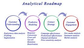 Analytical Roadmap. Of customer behavior stock illustration