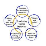 Analyzing Visitor Behavior. Analyzing web site`s Visitor Behavior stock illustration