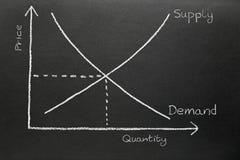 Angebot- und Nachfragediagramm auf einer Tafel. Stockbild