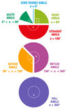 Angle Maths Geometry Circle Stock Image
