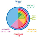 Angles Mathematics. Angles from mathematics and geometry science, like ACUTE ANGLE, RIGHT ANGLE or REFLEX ANGLE, depicted in a colorful articulate circle royalty free illustration