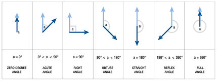 Angles Types Geometry Trigonometry. Types, measures and names of angles like RIGHT ANGLE, OBTUSE ANGLE or ACUTE ANGLE - mathematics, geometry, trigonometry vector illustration