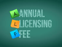 Annual licensing fee post memo chalkboard sign Royalty Free Stock Images