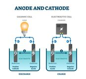 Anode and cathode scientific physics education diagram, vector illustration labeled scheme
