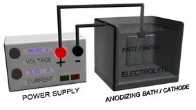 ANODIZING SYSTEM. An illustration of a system used for anodizing either aluminum or titanium parts. In this setup the anodizing bath is made out of stainless Stock Image