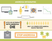 Anorexia Infographic. Anorexia nervosa vector infographic. Information and statistics. Causes of the disease in graphics. Сan be used in materials about eating Stock Images