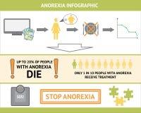 Anorexie Infographic Stock Afbeeldingen