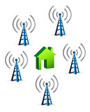 Antennas around a house connection concept Royalty Free Stock Image